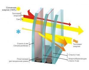 energo-plus-steklopaket-harkov-kupit-cena-okna